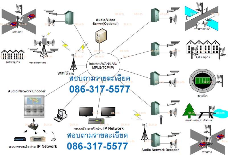 cctv_pa_ip_network_800